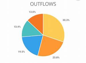 Mobile - How To Make A Pie Chart More Intuitive