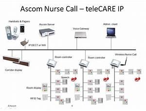 Nurse Call Ascom