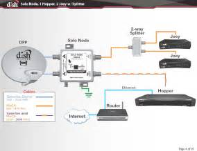 similiar dish network installation diagram keywords dish network wiring diagrams pdf on satellite wiring diagram for dish