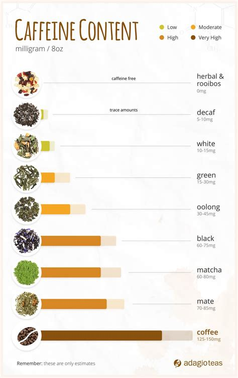 Most teas will have less caffeine than an. Tea caffeine- content chart. Not pictured is Pu erh, which has about 60-70 milligrams of ...