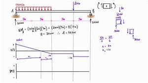 Shear Force And Bending Moment Diagram Practice Problem  1