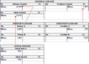 General Ledger Control Account