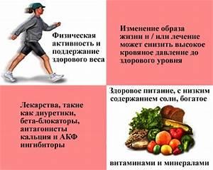 Гипертония у спортсменов лечение