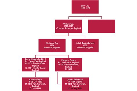 Q Chart Template by Organization Chart Template For Family Tree In Pp