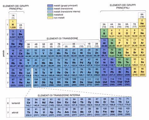 Tavola Periodica Degli Elementi Con Configurazione Elettronica by Distribuzione Degli Elettroni Negli Atomi