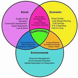 The Three Spheres Of Sustainability  146   United Nations Proposes 17