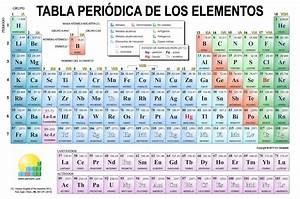 ruleta de los elementos quimicos