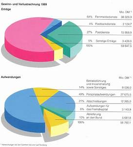 G V Rechnung : gewinn deutsche post ~ Themetempest.com Abrechnung