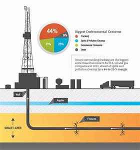 The Challenges Of Natural Gas Exploration  Extraction  And