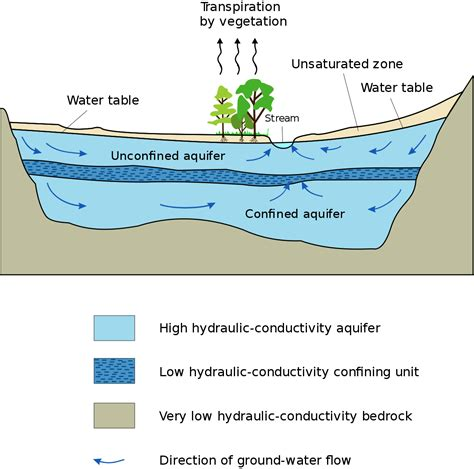 how deep is the water table where i live aquifer wikipedia