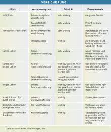 Versicherung Die Risiken Freundschaftsdiensten by Versicherung Bpb