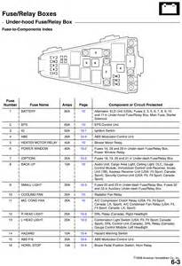 honda odyssey 2005 fuse box diagram honda image 2006 honda odyssey fuse box diagram 2006 auto wiring diagram on honda odyssey 2005 fuse box