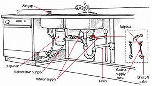 home plumbing systems With plumbing system diagram plumbing system diagram