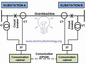 Overhead Lines Protection