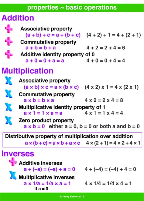 Properties  Basic Operations  A Maths Dictionary For Kids Quick Reference By Jenny Eather