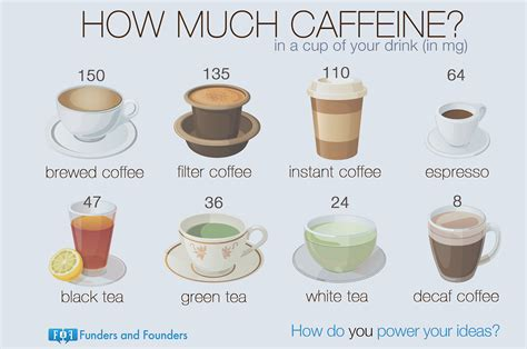 How Much Caffeine In Your Drinks? {Infographic}   Best Infographics