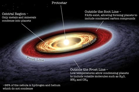 The Soot Line Between Fire And Ice Supernova Condensate