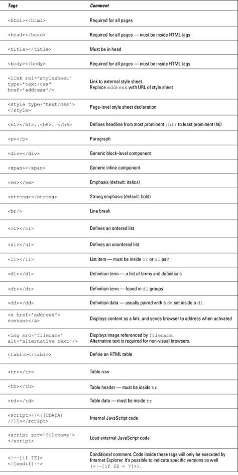 html xhtml css     dummies cheat sheet dummies