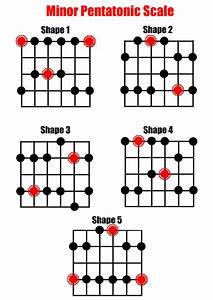 U00bb Minor Pentatonic Scale For Guitar