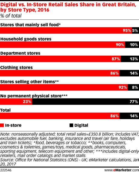 Digital Vs. In-store Retail Sales Share In Great Britain
