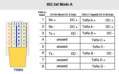 Power Over Ethernet Poe Demystifying Mode