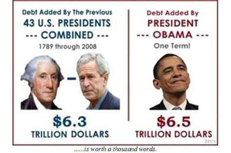 How Much Is The U S National Debt Did The National Debt Increase Obama More Than All
