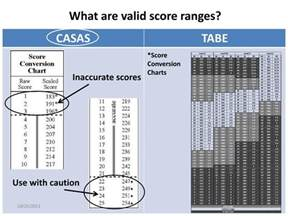 TABE Test Scores Conversion Chart