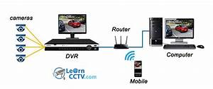 App For H264 Network Dvr Live View  Free Download