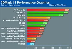 Intel Desktop Processors Comparison Chart Amd Raven Ridge Apus Benchmarked Half As Fast Community