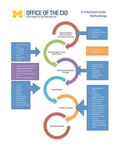 It Strategic Planning Process