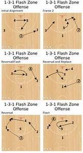 Basketball Scouting Charts Basketball Practice Plan Template Sample Basketball