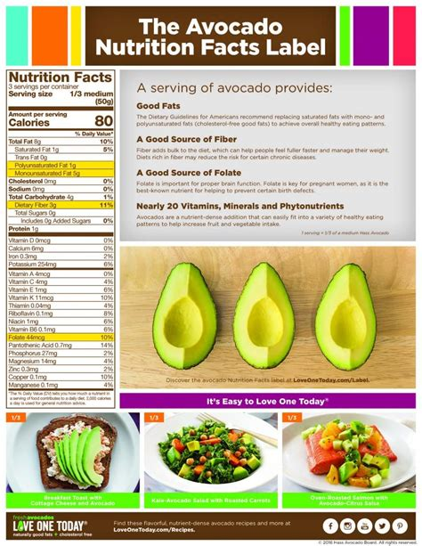 hass avocados nutrition
