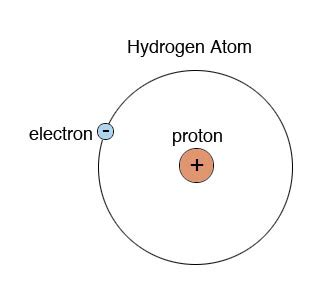 Diameter Of Proton by Human Biology Lab Proton