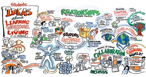 Meditatii Engleza Offlineonline Adulti Learning In The Future  Mind Map And Ways Of