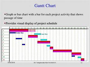 Pert Cpm And Gantt Chart Project Management Cpm Pert