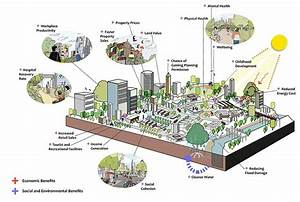 Green Infrastructure Diagram