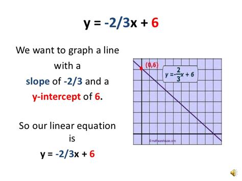 how to graph a line using slope intercept form graphing a line using slope intercept form