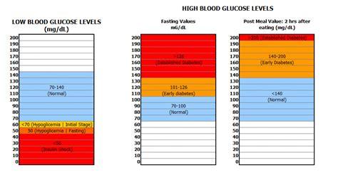 coconut sweetener blood glucose levels chart