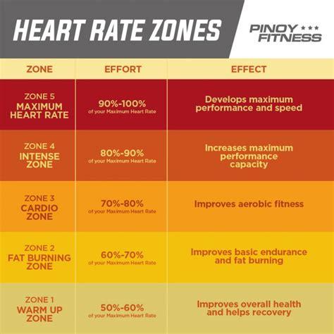 rate zones heart running understanding loss run zone walking weight maximum better help age cycling fitness moderate different speed pinoyfitness