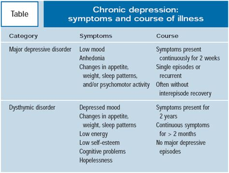 Neverending Winter Chronic Depression  Psychiatric Times. Bronchiolitis Obliterans Signs. Slippery When Wet Signs. Merry Christmas Signs. December 7th Signs. Icu Admission Signs. Time Signs. Animal Australian Signs Of Stroke. Goddess Signs Of Stroke