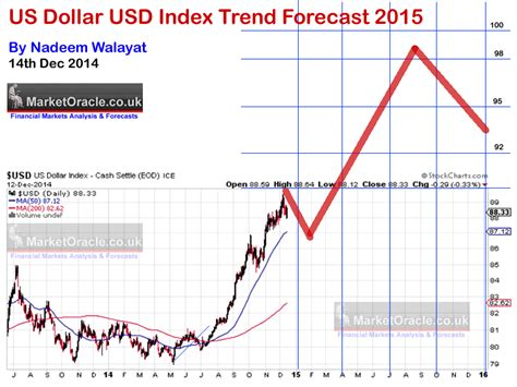 Us Dollar Collapse? Usd Index Trend Forecast 2015 The