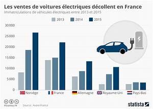 Nombre De Voiture En France : graphique les ventes de voitures lectriques d collent en france statista ~ Maxctalentgroup.com Avis de Voitures