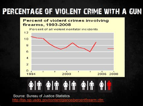 crime statistics bureau atomiktiger crime involving a gun official dept