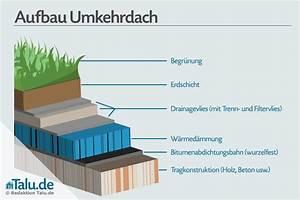 Flachdach Abdichten Kosten : dach mit bitumen abdichten go34 hitoiro ~ Michelbontemps.com Haus und Dekorationen