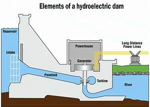 Facility Turns Water Into Electrical Power