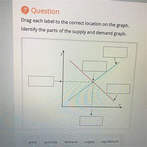 Drag Each Label To The Correct Location On The Graph