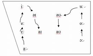 Great Vowel Shift Diagram