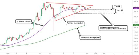 Meanwhile, the fibonacci retracement on an uptrend is drawn by connecting the low and high points to get 23.6%, 38.2%, and 61.8% retracement levels. Bitcoin Technical Analysis: 4 Hour Timeframe Chart Pattern. for BITSTAMP:BTCUSD by Coin_Analyst ...