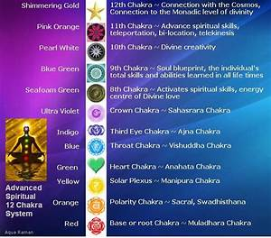 Chakra Chart  U2026   Revisited