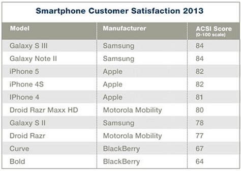 iphone customer service iphone 5 topped by galaxy s3 in customer